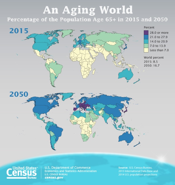 Population Aging Slower than Other Countries, Census Bureau Reports