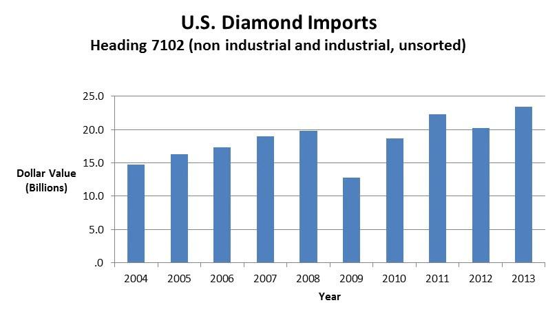 Commodity Spotlight Diamonds