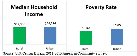 A Comparison of Rural and Urban America Household Income and Poverty