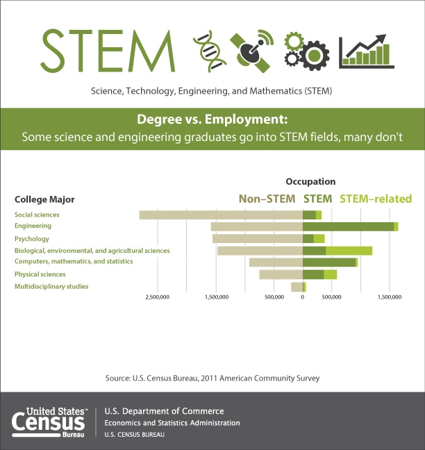 Women\u0027s Employment in Science, Tech, Engineering and Math Jobs Slowing