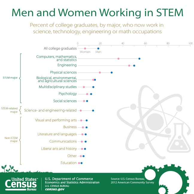 Majority of STEM College Graduates Do Not Work in STEM Occupations