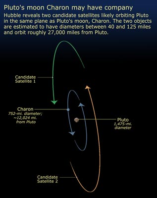 New Moons for Pluto
