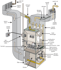 Furnace Short Cycle | Central Virginia Home Inspections