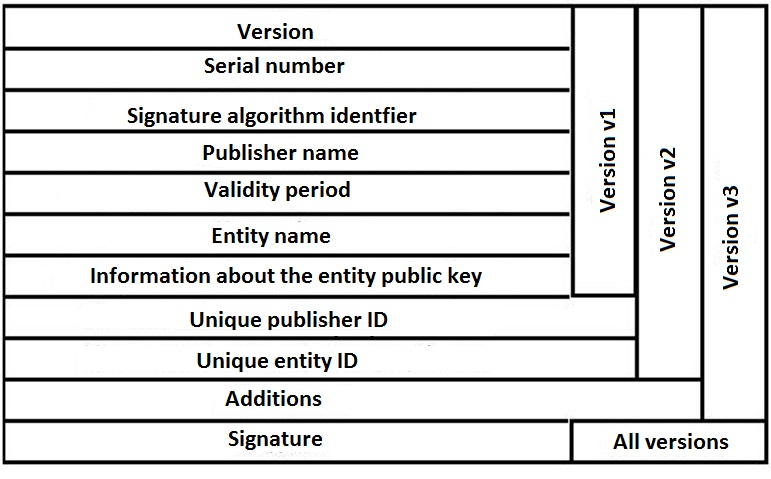 authentication certificate format