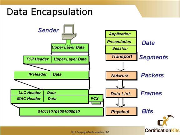 Cisco CCNA The OSI Model \u2013 CertificationKits
