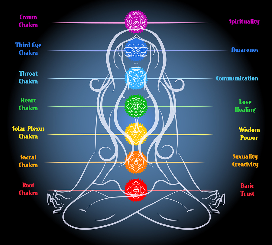 Yellow Symbolic Color of Spirituality \u2022 Solar Plexus Chakra