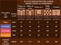 Disposition table mariage pour 30 personnes  Ustensiles ...