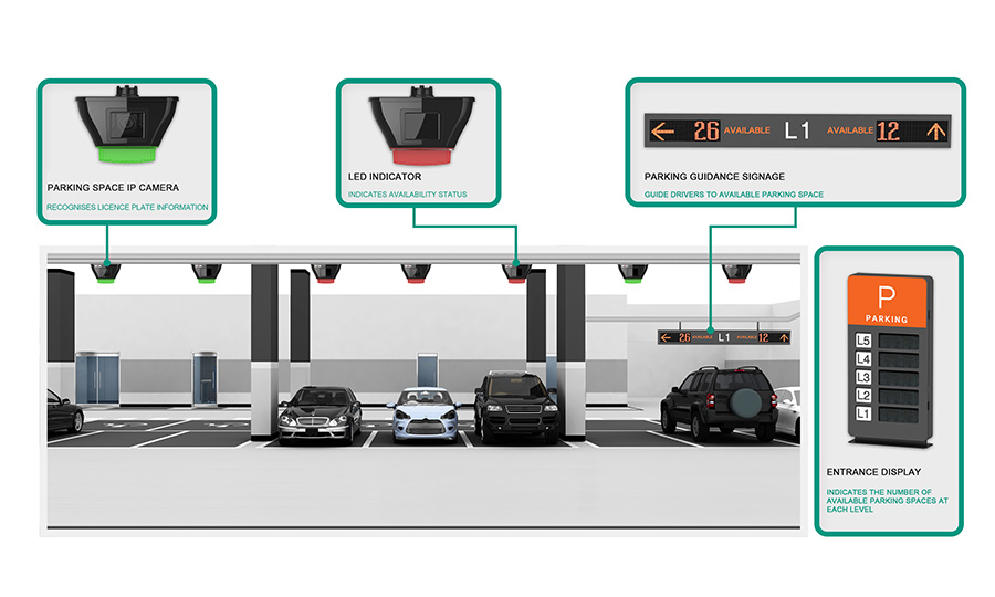 Smart Parking Guidance System Changi Airport Group