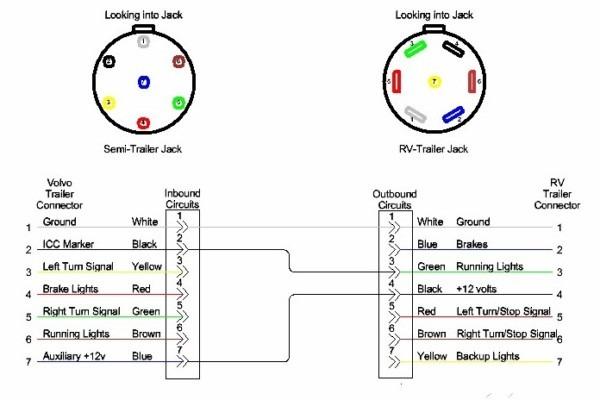 7 Pin Round To 7 Pin Flat Wiring Diagram