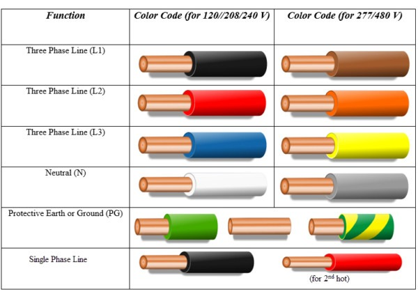 110v Wiring Color Code - Wiring Diagram Progresif