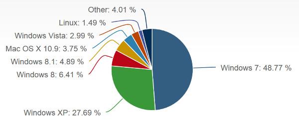Estatísticas Sistemas Operativos