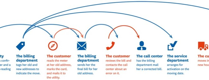 The customer journey experience in banking: HBR Article