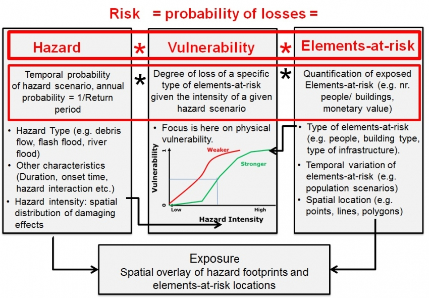 51 Introduction to Exposure, Vulnerability and risk assessment CHARIM - sample quantitative risk analysis