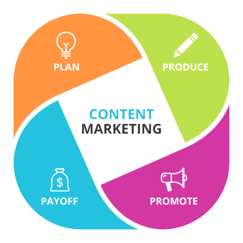 Content Marketing Strategy - Types and Challenges