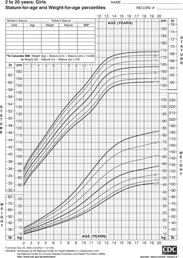 Girl Height Chart by Age Girls Growth Chart Height