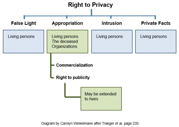 right_to_privacy_diagram