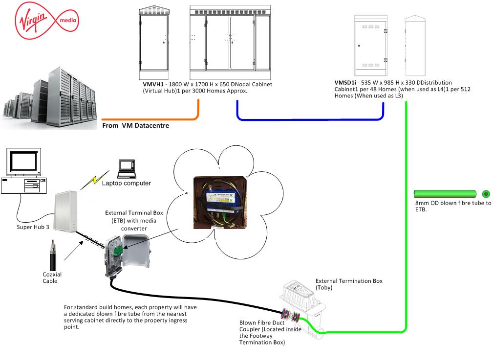 broadband wiring diagram