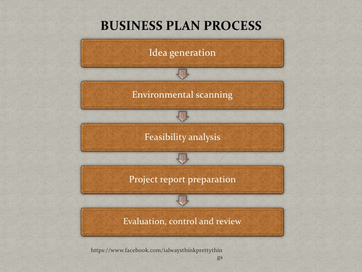 Sme business plan template costumepartyrun business plan workshops accmission Image collections