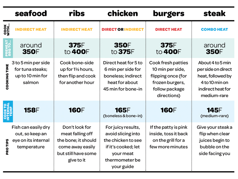 Meat Temperature Chart For Grilling - Meat temperature magnet a