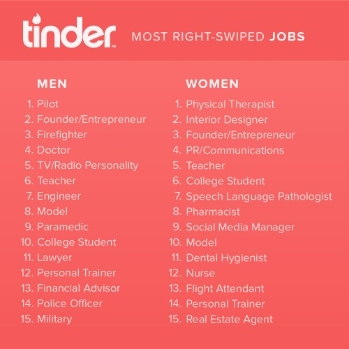 Tinder Reveals the 10 Jobs That Get the Most Love