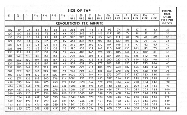 Tapping Feed  Speed Chart Cheboygan Tool  Tap