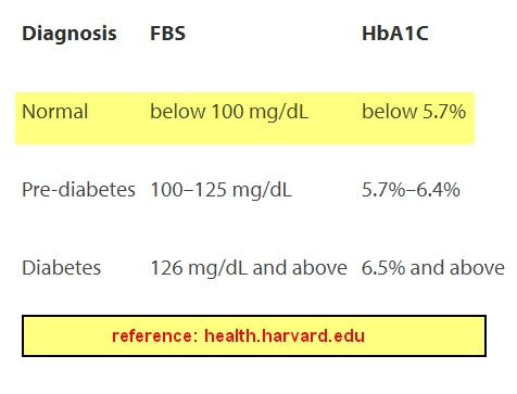 ▷ Blood Sugar Levels - (Normal, High, Low) Charts and References
