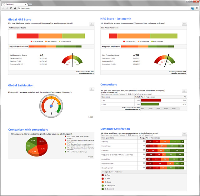 Call Center Dashboard Slide - feedback forms sample