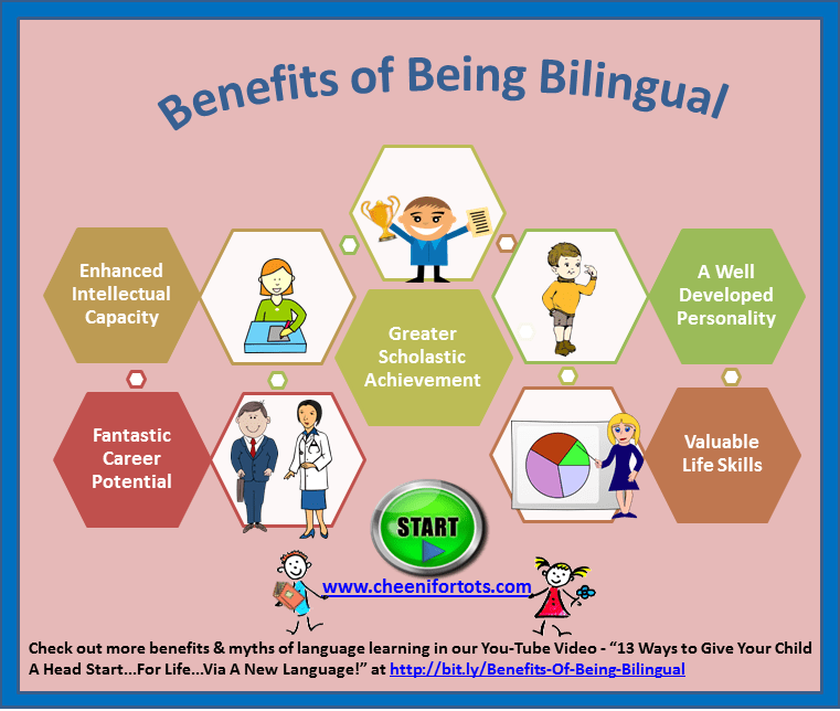 holistic view of the bilingual person english language essay Why being bilingual works wonders for your have a more holistic view and will include show that when a bilingual person is speaking in one language.