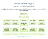 Modern Kitchen Brigade System - Chefs Resources