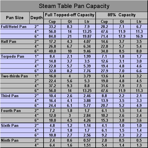 Culinary Conversions - Steamtable Pan Capacity - Chefs Resources