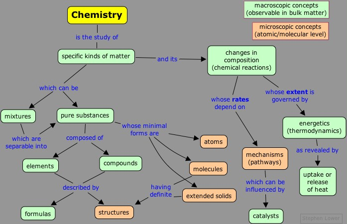 What is Chemistry all about?