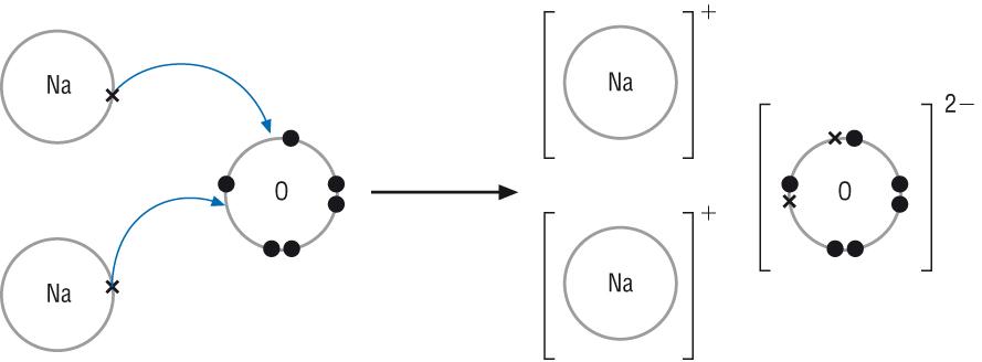 222 (a) Ionic Bonding and Dot-Cross Diagrams - Ellesmere OCR A