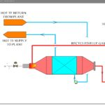 Reactor Design Heating Process