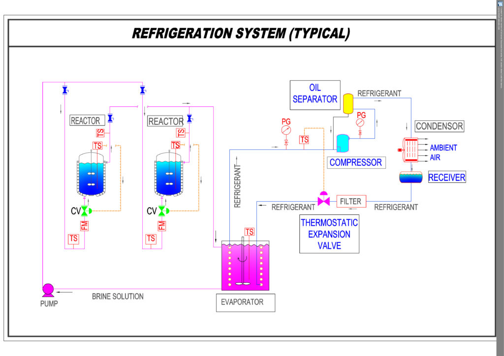 Typical system for refrigeration p and i diagram
