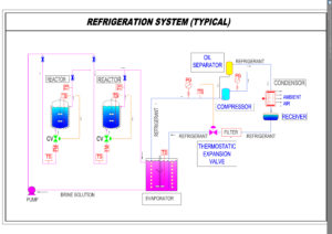 Typical system for refrigeration p & i diagram