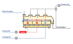 Hot air dryer design example