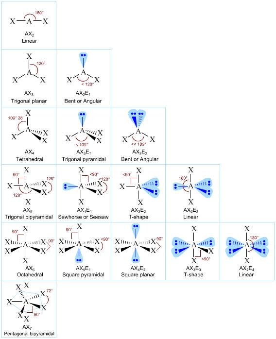 Valence Shell Electron Pair Repulsion - molecular geometry chart