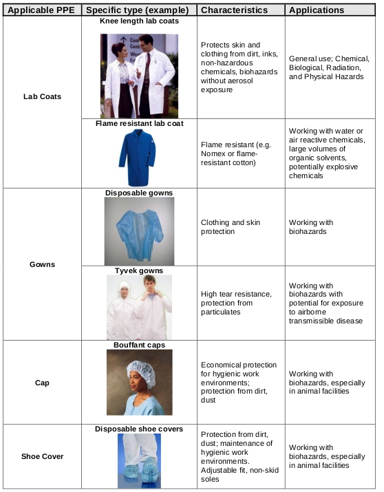 Personal Protective Equipment UCLA Chemistry and Biochemistry - chemistry safety