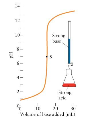 Titration Curves - titrations