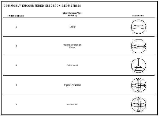 Molecular Geometry - Chemistry Encyclopedia - water, uses, examples - molecular geometry chart