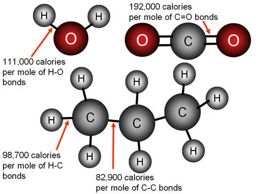 Chemical Bonds - carbon bonds