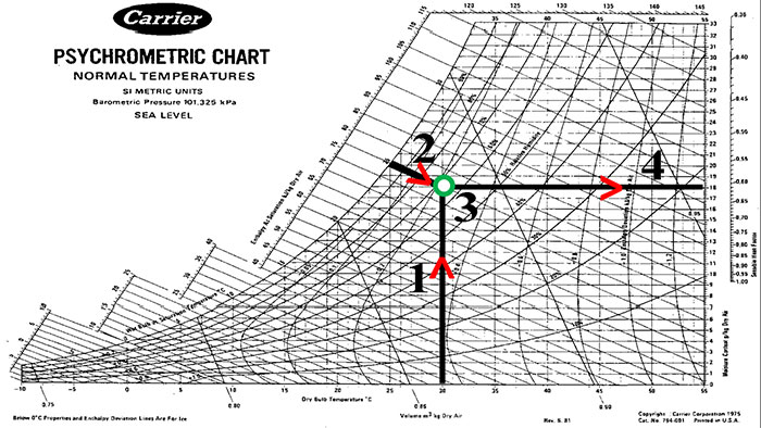 Read psychrometric chart,Dry,wet bulb temperatures,humidity axes