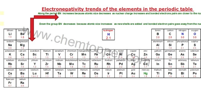 how to draw Lewis Dot Structure-Electronegativity table