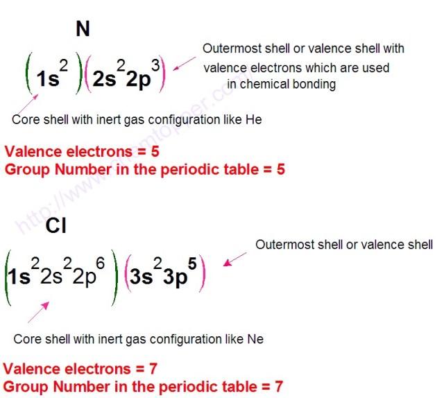 Valence electrons of Nitrogen atom and Chlorine atom