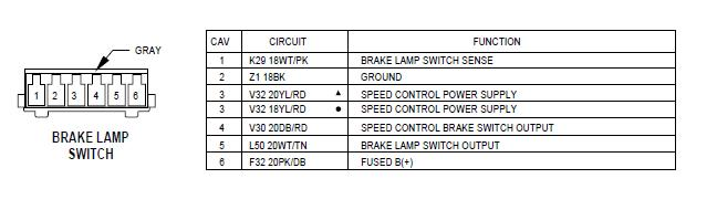 Brake light switch diagram / which wires are what? - Jeep Cherokee Forum