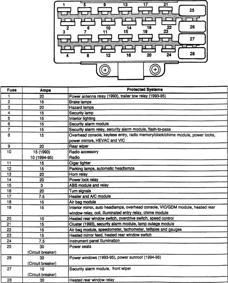 1995 Jeep Wrangler Fuse Box Location - Wwwcaseistore \u2022