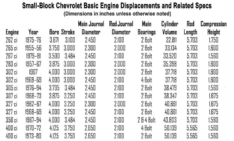 Chevy Small-Block Firing Order and Torque Sequences