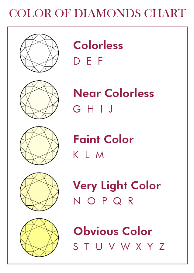 Diamond Color Grading Chart · ChicMags - diamond chart