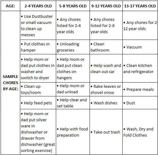 Chores List, Printable Reward Charts, Children Responsibilities