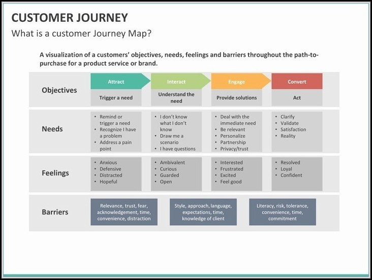 Customer Journey Map Powerpoint Template - Map  Resume Examples